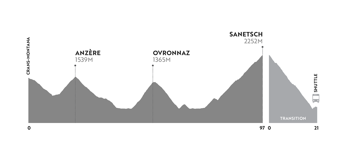 Stage One Crans-Montana